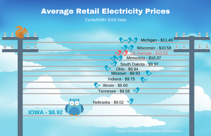 Energy Prices infographic